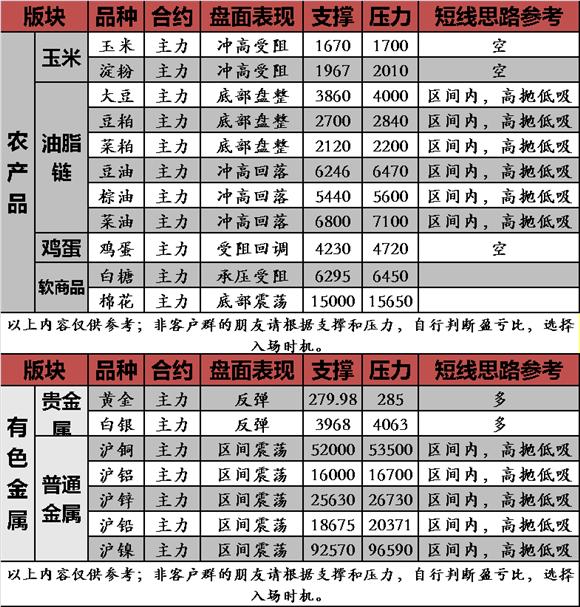 【五维策略】商品多数下跌 铁矿石大涨3.90%