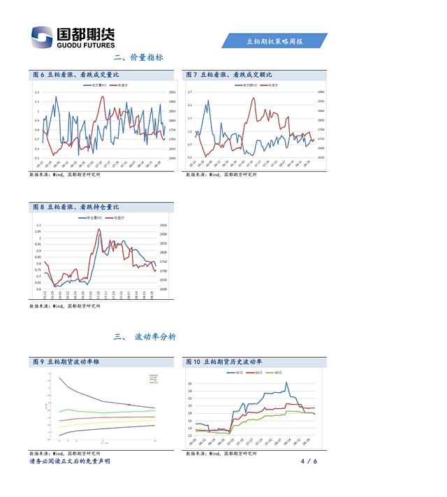 国都期货期权1队-豆粕期货期权策略周报-20170904